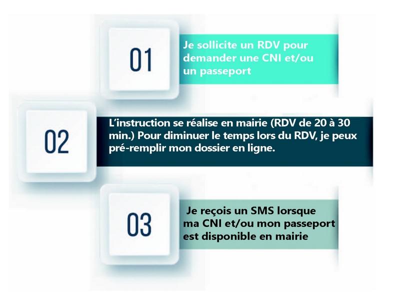 Demande De Passeport Ville De Merville